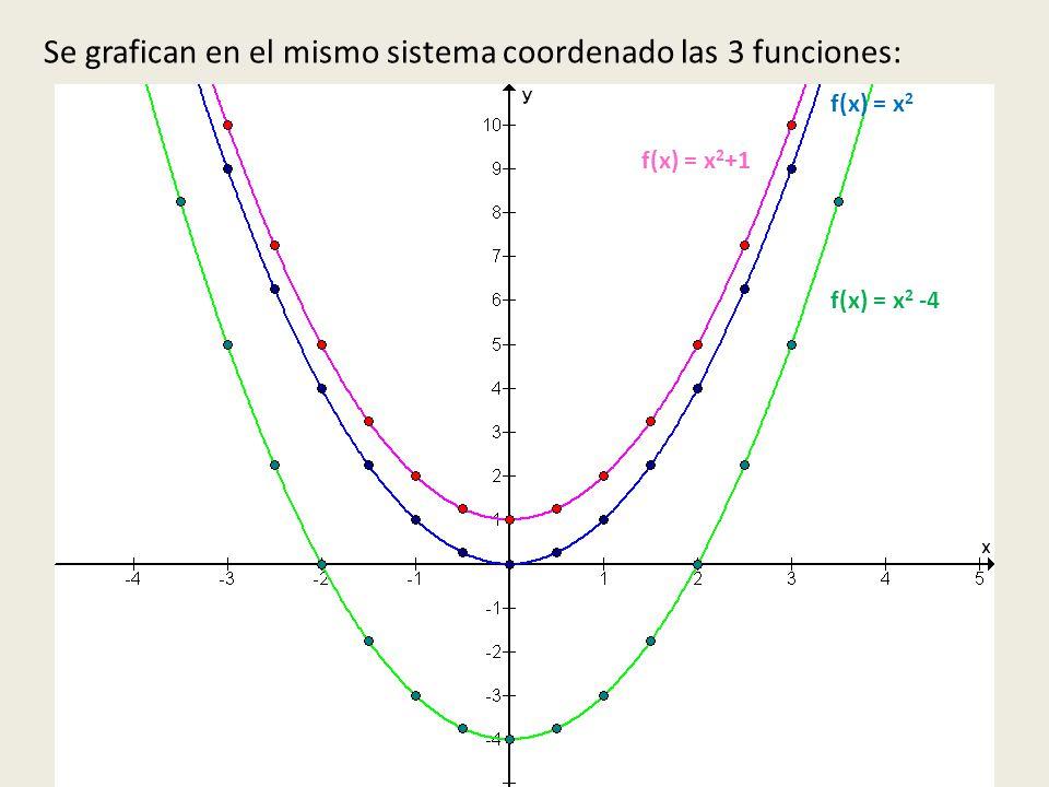 Se grafican en el mismo sistema coordenado las 3 funciones: f(x) = x 2 f(x) = x 2 -4 f(x) = x 2 +1