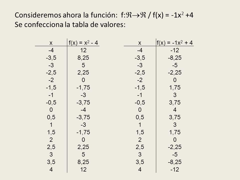 Consideremos ahora la función: f: / f(x) = -1x 2 +4 Se confecciona la tabla de valores: xf(x) = x 2 - 4xf(x) = -1x 2 + 4 -412-4-12 -3,58,25-3,5-8,25 -35 -5 -2,52,25-2,5-2,25 -20 0 -1,5-1,75-1,51,75 -33 -0,5-3,75-0,53,75 0-404 0,5-3,750,53,75 1-313 1,5-1,751,51,75 2020 2,52,252,5-2,25 353-5 3,58,253,5-8,25 4124-12