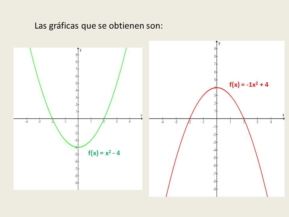 Las gráficas que se obtienen son: f(x) = x 2 - 4 f(x) = -1x 2 + 4