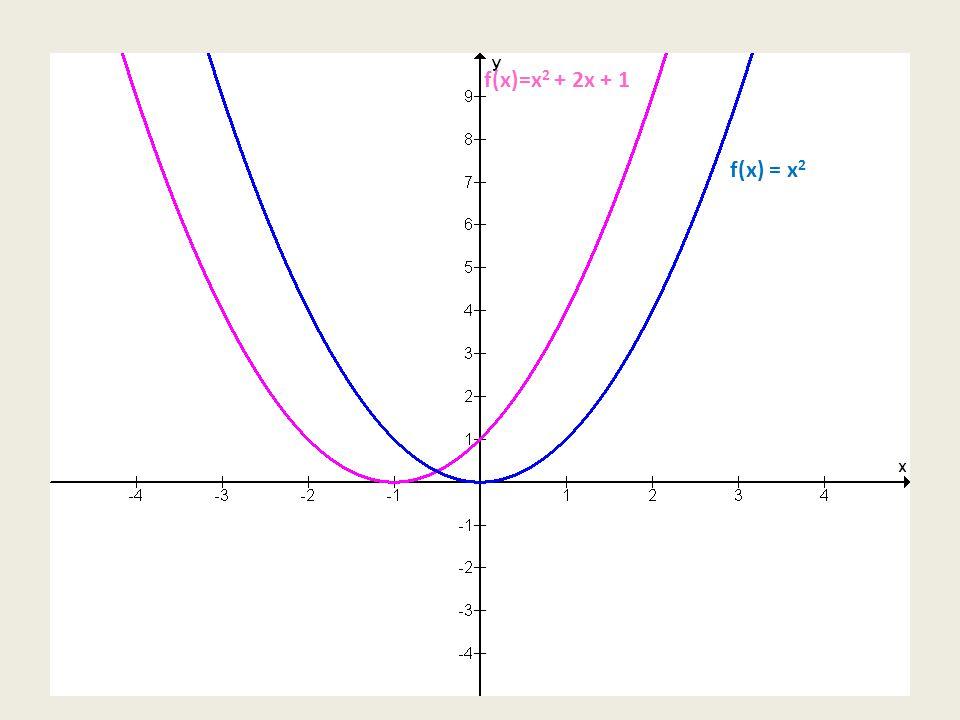 f(x) = x 2 f(x)=x 2 + 2x + 1