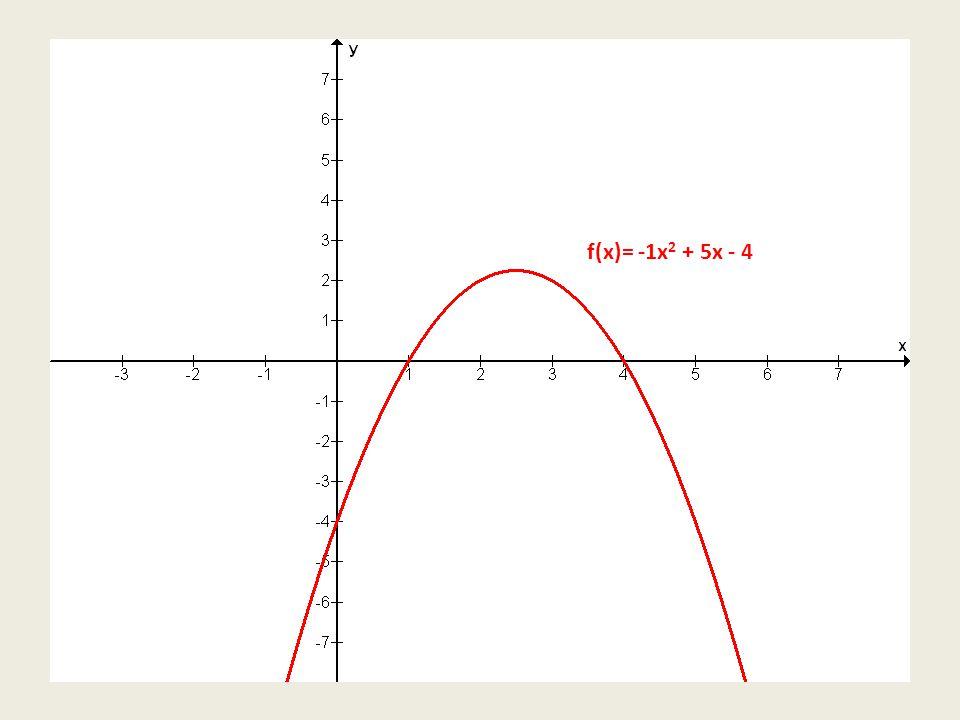 f(x)= -1x 2 + 5x - 4