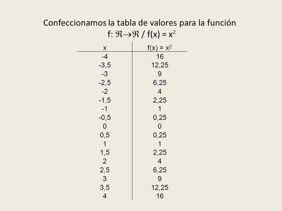 Confeccionamos la tabla de valores para la función f: / f(x) = x 2 xf(x) = x 2 -416 -3,512,25 -39 -2,56,25 -24 -1,52,25 1 -0,50,25 00 0,50,25 11 1,52,25 24 2,56,25 39 3,512,25 416