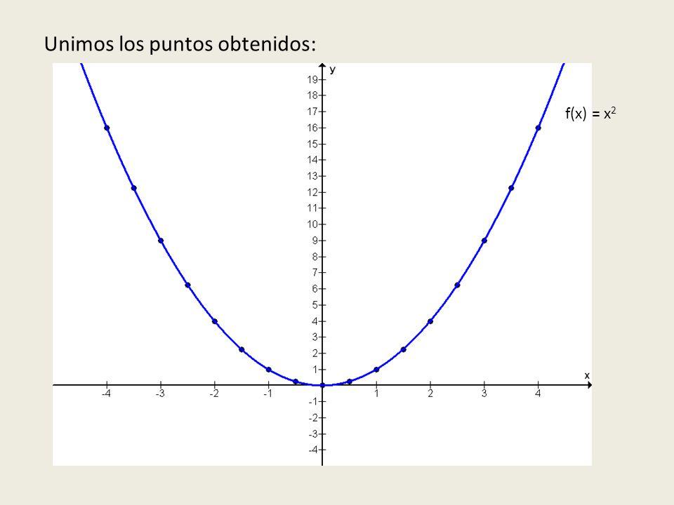Unimos los puntos obtenidos: f(x) = x 2