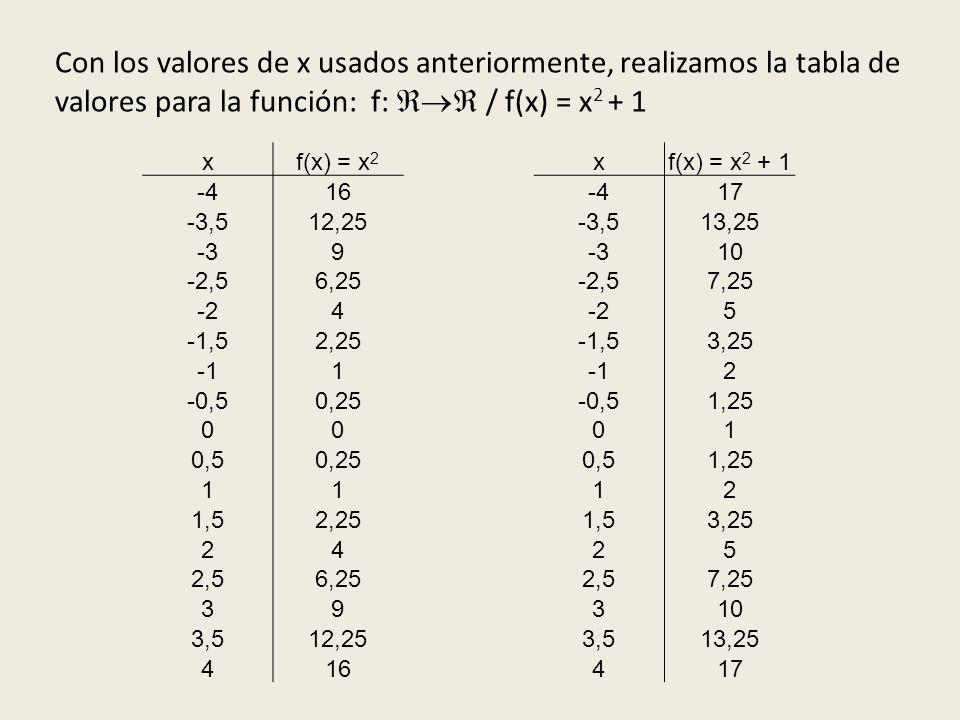 Con los valores de x usados anteriormente, realizamos la tabla de valores para la función: f: / f(x) = x 2 + 1 xf(x) = x 2 xf(x) = x 2 + 1 -416-417 -3,512,25-3,513,25 -39 10 -2,56,25-2,57,25 -24 5 -1,52,25-1,53,25 1 2 -0,50,25-0,51,25 0001 0,50,250,51,25 1112 1,52,251,53,25 2425 2,56,252,57,25 39310 3,512,253,513,25 416417