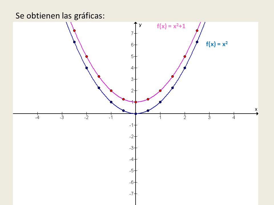f(x) = x 2 f(x) = x 2 +1 Se obtienen las gráficas: