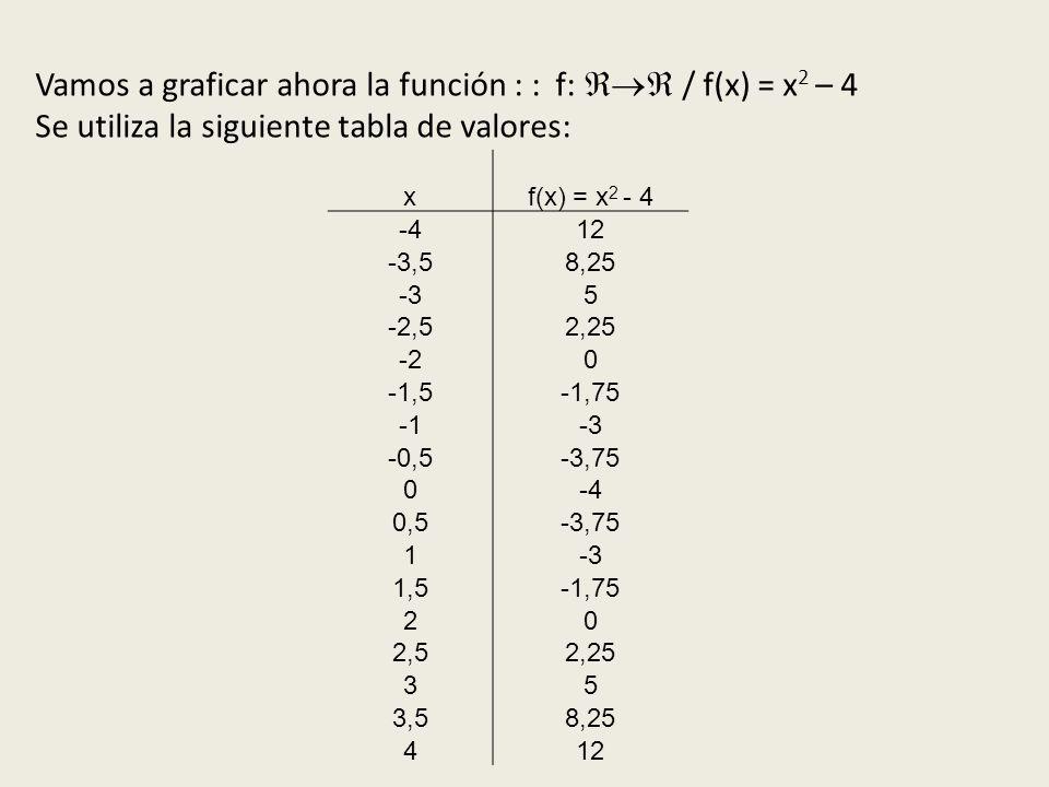 xf(x) = x 2 - 4 -412 -3,58,25 -35 -2,52,25 -20 -1,5-1,75 -3 -0,5-3,75 0-4 0,5-3,75 1-3 1,5-1,75 20 2,52,25 35 3,58,25 412 Vamos a graficar ahora la función : : f: / f(x) = x 2 – 4 Se utiliza la siguiente tabla de valores: