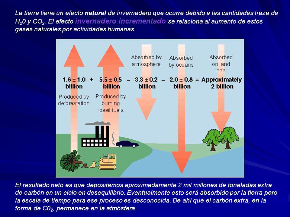 La tierra tiene un efecto natural de invernadero que ocurre debido a las cantidades traza de H 2 0 y CO 2. El efecto invernadero incrementado se relac