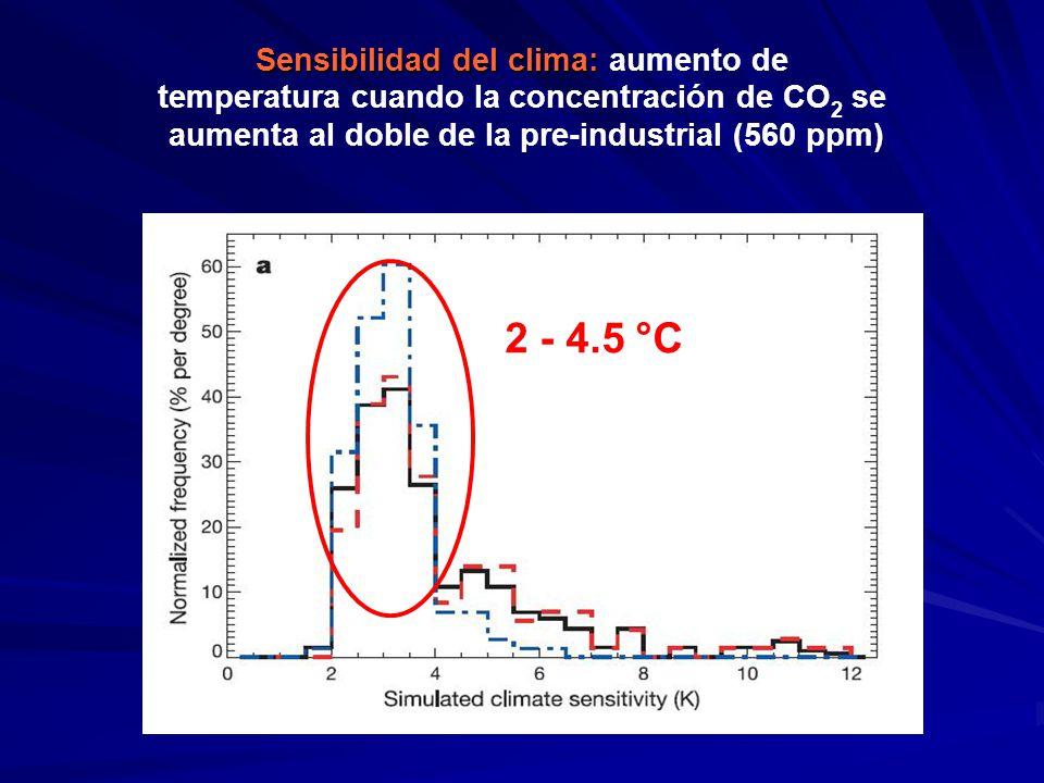 Sensibilidad del clima: Sensibilidad del clima: aumento de temperatura cuando la concentración de CO 2 se aumenta al doble de la pre-industrial (560 p