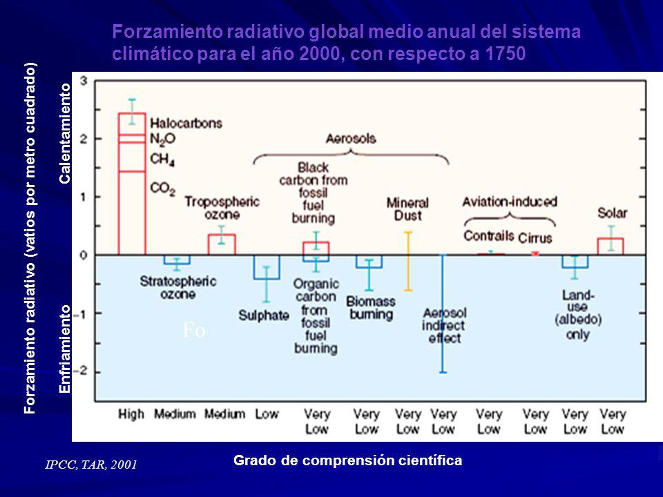IPCC, TAR, 2001 Forzamiento radiativo global medio anual del sistema climático para el año 2000, con respecto a 1750 Grado de comprensión científica F