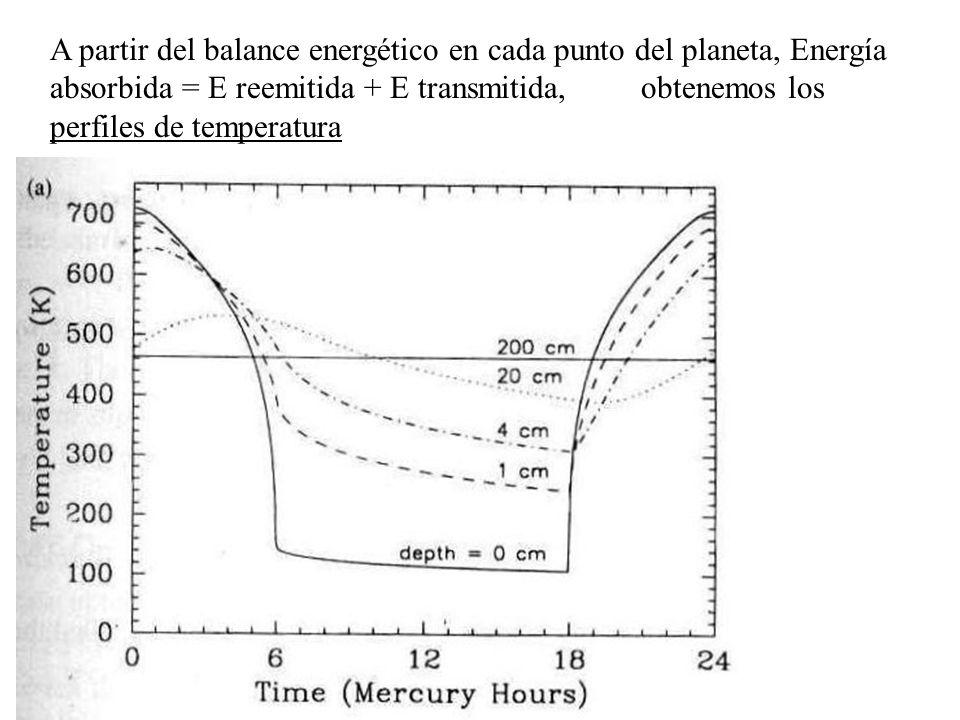 A partir del balance energético en cada punto del planeta, Energía absorbida = E reemitida + E transmitida, obtenemos los perfiles de temperatura