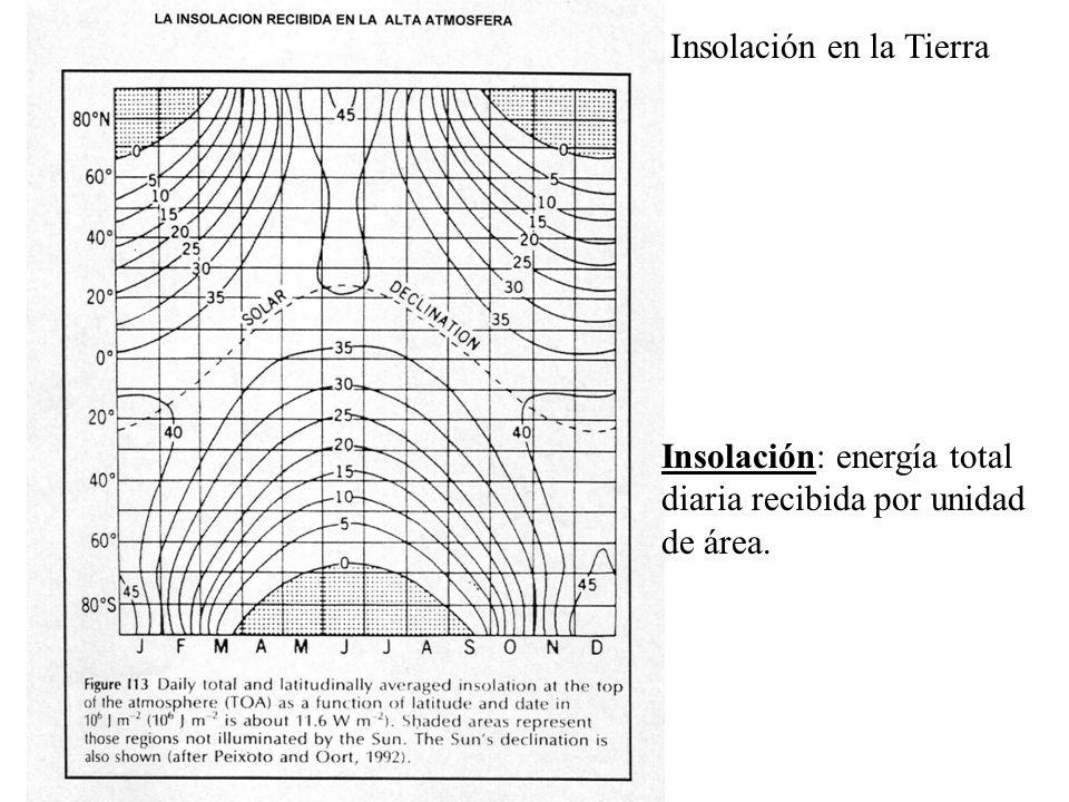Insolación en la Tierra Insolación: energía total diaria recibida por unidad de área.