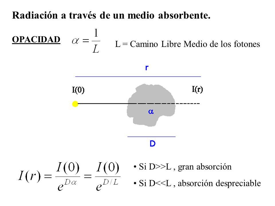 Radiación a través de un medio absorbente. OPACIDAD L = Camino Libre Medio de los fotones Si D>>L, gran absorción Si D<<L, absorción despreciable