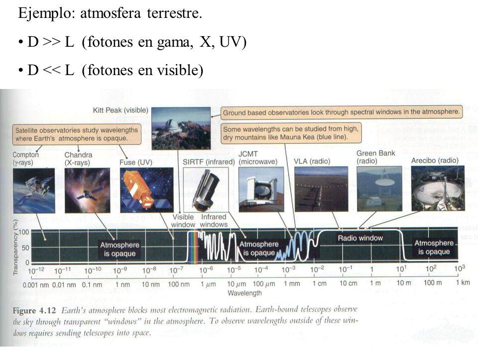 Ejemplo: atmosfera terrestre. D >> L (fotones en gama, X, UV) D << L (fotones en visible)