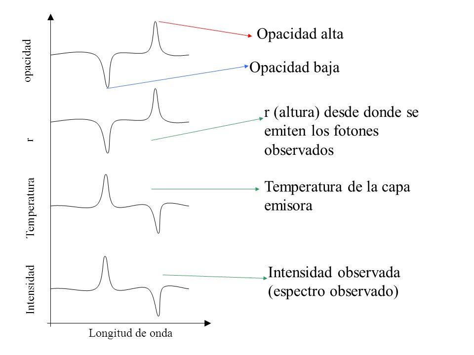 Opacidad alta Opacidad baja r (altura) desde donde se emiten los fotones observados Temperatura de la capa emisora Intensidad observada (espectro obse