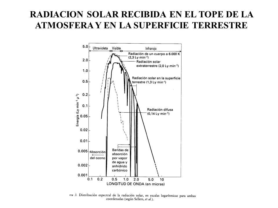 RADIACION SOLAR RECIBIDA EN EL TOPE DE LA ATMOSFERA Y EN LA SUPERFICIE TERRESTRE
