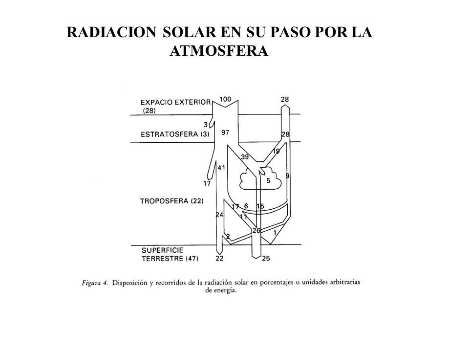 RADIACION SOLAR EN SU PASO POR LA ATMOSFERA