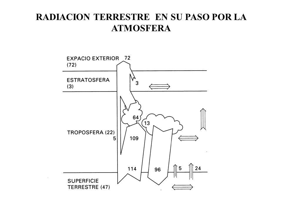 RADIACION TERRESTRE EN SU PASO POR LA ATMOSFERA