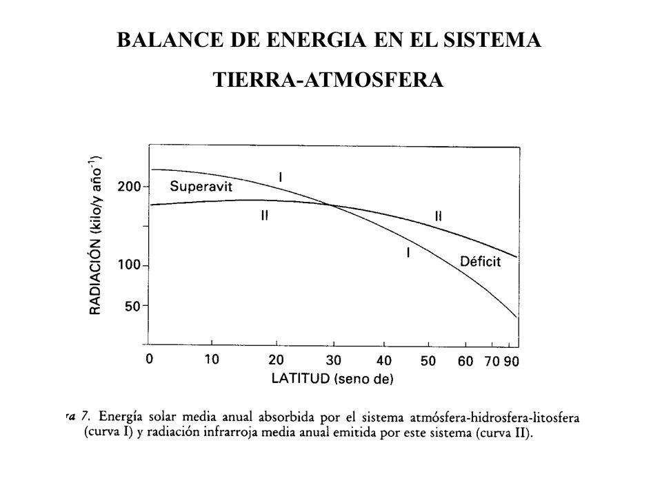 BALANCE DE ENERGIA EN EL SISTEMA TIERRA-ATMOSFERA