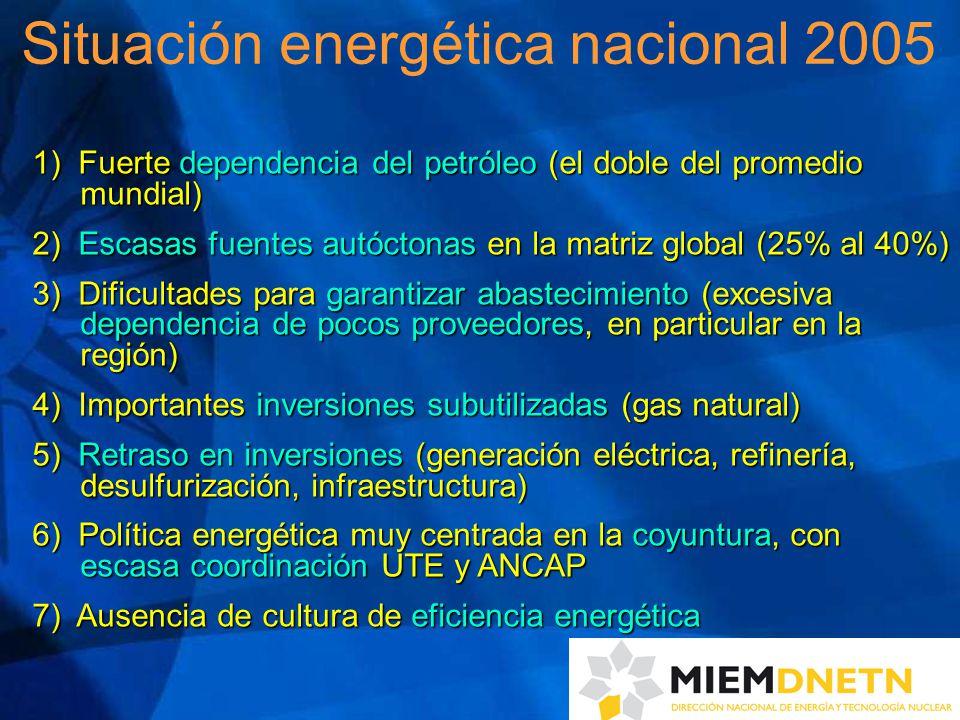 1) Fuerte dependencia del petróleo (el doble del promedio mundial) 2) Escasas fuentes autóctonas en la matriz global (25% al 40%) 3) Dificultades para garantizar abastecimiento (excesiva dependencia de pocos proveedores, en particular en la región) 4) Importantes inversiones subutilizadas (gas natural) 5) Retraso en inversiones (generación eléctrica, refinería, desulfurización, infraestructura) 6) Política energética muy centrada en la coyuntura, con escasa coordinación UTE y ANCAP 7) Ausencia de cultura de eficiencia energética Situación energética nacional 2005