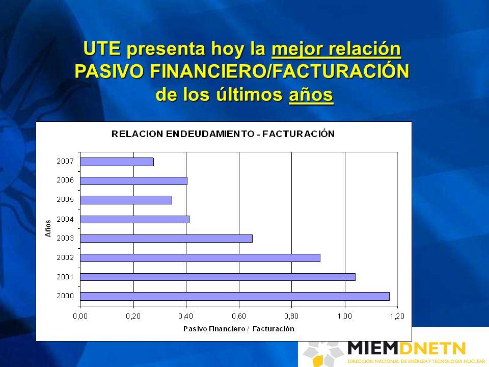 UTE presenta hoy la mejor relación PASIVO FINANCIERO/FACTURACIÓN de los últimos años