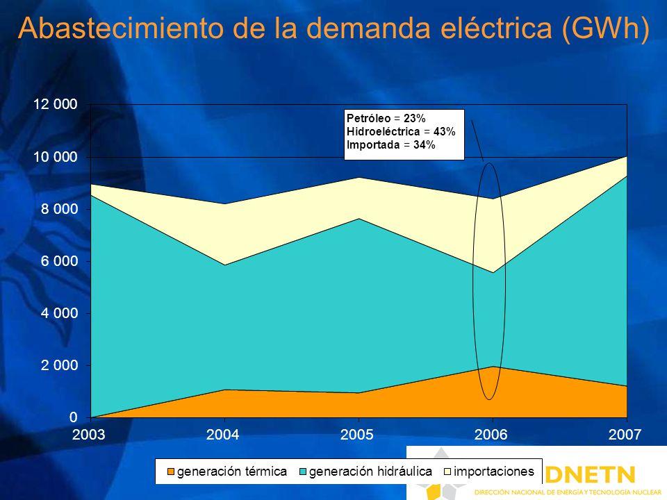 Abastecimiento de la demanda eléctrica (GWh)