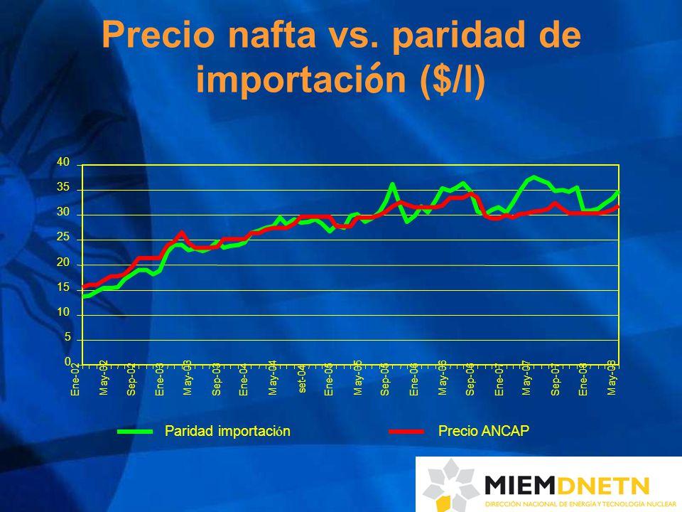 Precio nafta vs.