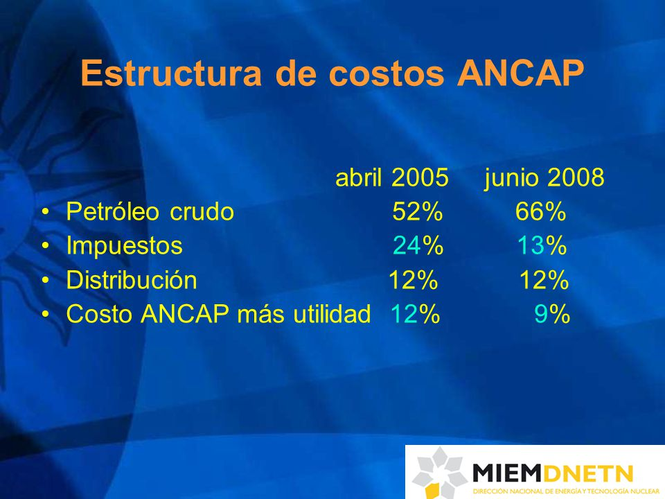 Estructura de costos ANCAP abril 2005 junio 2008 Petróleo crudo 52% 66% Impuestos 24% 13% Distribución 12% 12% Costo ANCAP más utilidad 12% 9%
