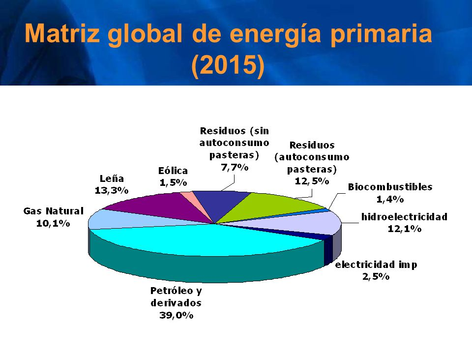 Matriz global de energía primaria (2015)