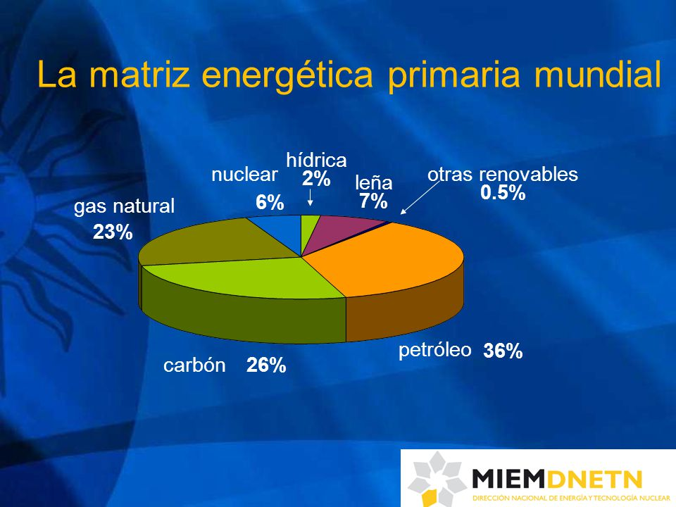 60 años 40 años 200 años 80 años petróleo carbón gas natural nuclear hídrica leña otras renovables Las reservas estáticas (suponiendo un consumo constante) Fuentes renovables: 9% Fuentes no renovables: 91% La energía es un bien escaso