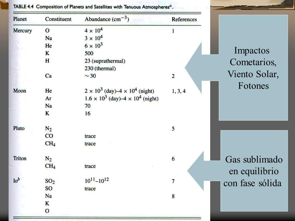 Impactos Cometarios, Viento Solar, Fotones Gas sublimado en equilibrio con fase sólida
