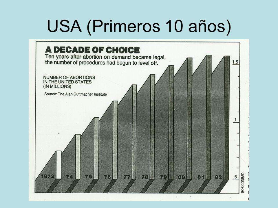 USA (Primeros 10 años)