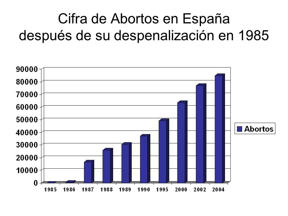 Cifra de Abortos en España después de su despenalización en 1985