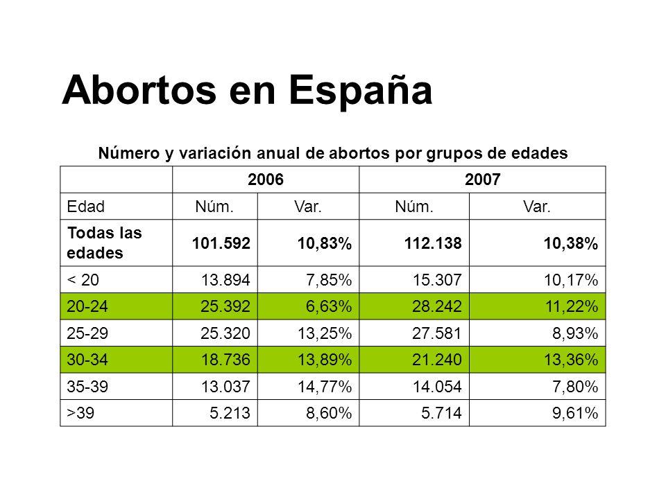 Número y variación anual de abortos por grupos de edades 20062007 EdadNúm.Var.Núm.Var. Todas las edades 101.59210,83%112.13810,38% < 2013.8947,85%15.3