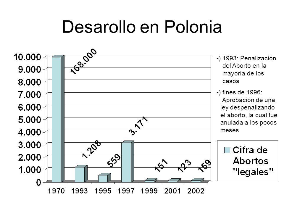 Desarollo en Polonia -) 1993: Penalización -) del Aborto en la -) -) -) mayoría de los -)-- -) -) casos -) fines de 1996: -------- -) Aprobación de un