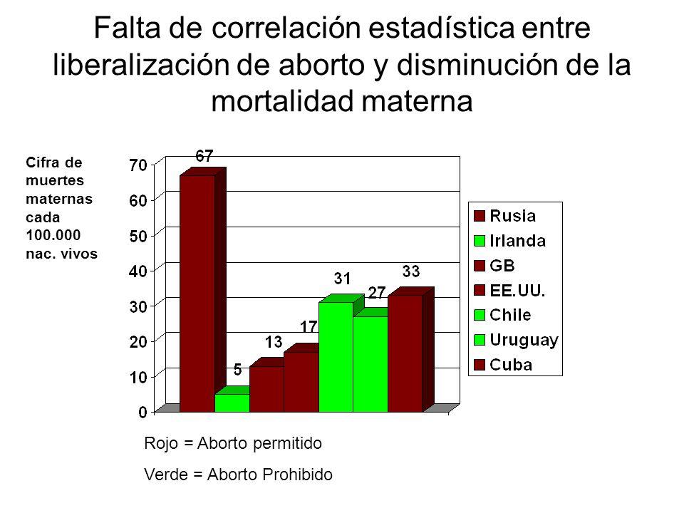 Falta de correlación estadística entre liberalización de aborto y disminución de la mortalidad materna Rojo = Aborto permitido Verde = Aborto Prohibid