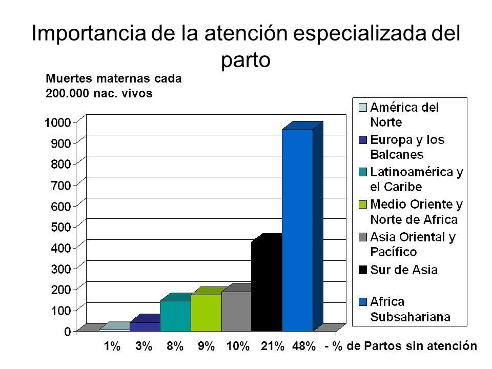 Importancia de la atención especializada del parto Muertes maternas cada 200.000 nac. vivos 1% 3% 8% 9% 10% 21% 48%- % de Partos sin atención