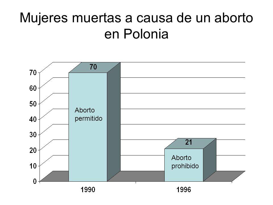 Mujeres muertas a causa de un aborto en Polonia Aborto permitido Aborto prohibido