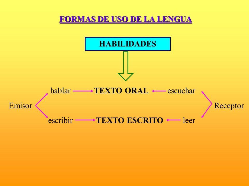 FORMAS DE USO DE LA LENGUA HABILIDADES hablar TEXTO ORAL escuchar Emisor Receptor escribir TEXTO ESCRITO leer