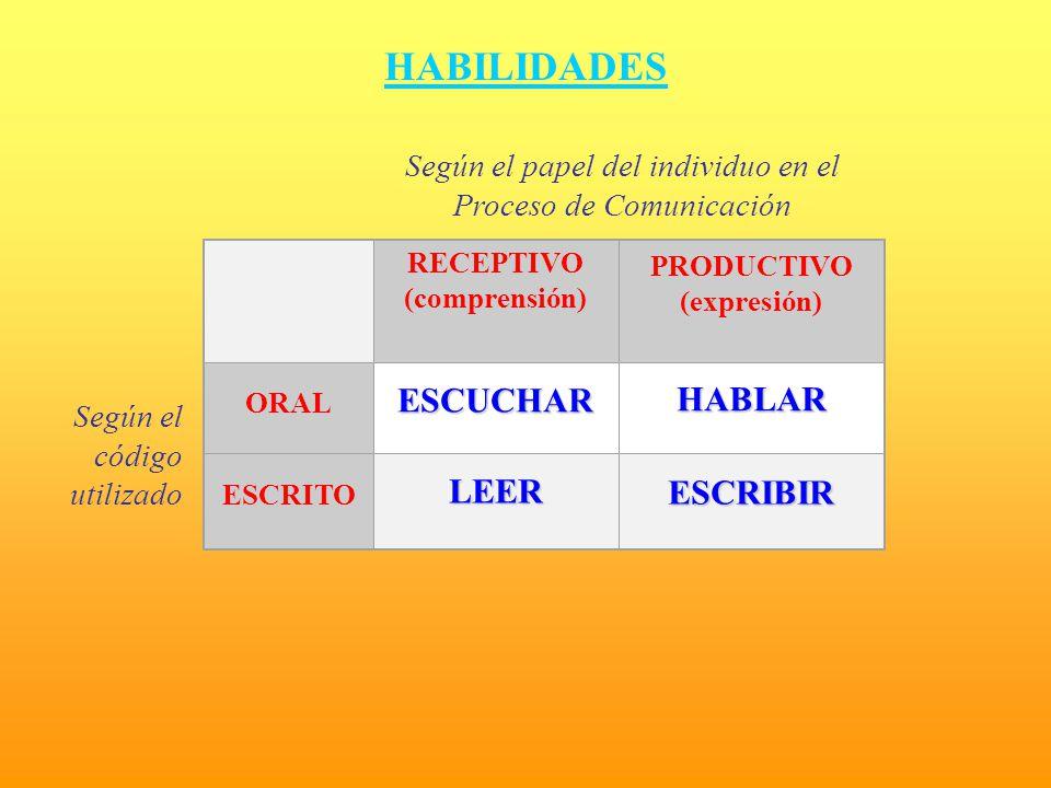HABILIDADES RECEPTIVO (comprensión) PRODUCTIVO (expresión) ORALESCUCHARHABLAR ESCRITOLEERESCRIBIR Según el papel del individuo en el Proceso de Comuni