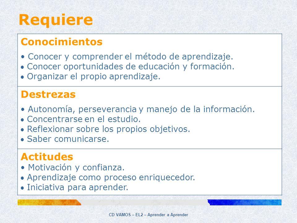 CD VAMOS – EL2 – Aprender a Aprender Requiere Conocimientos Conocer y comprender el método de aprendizaje. Conocer oportunidades de educación y formac