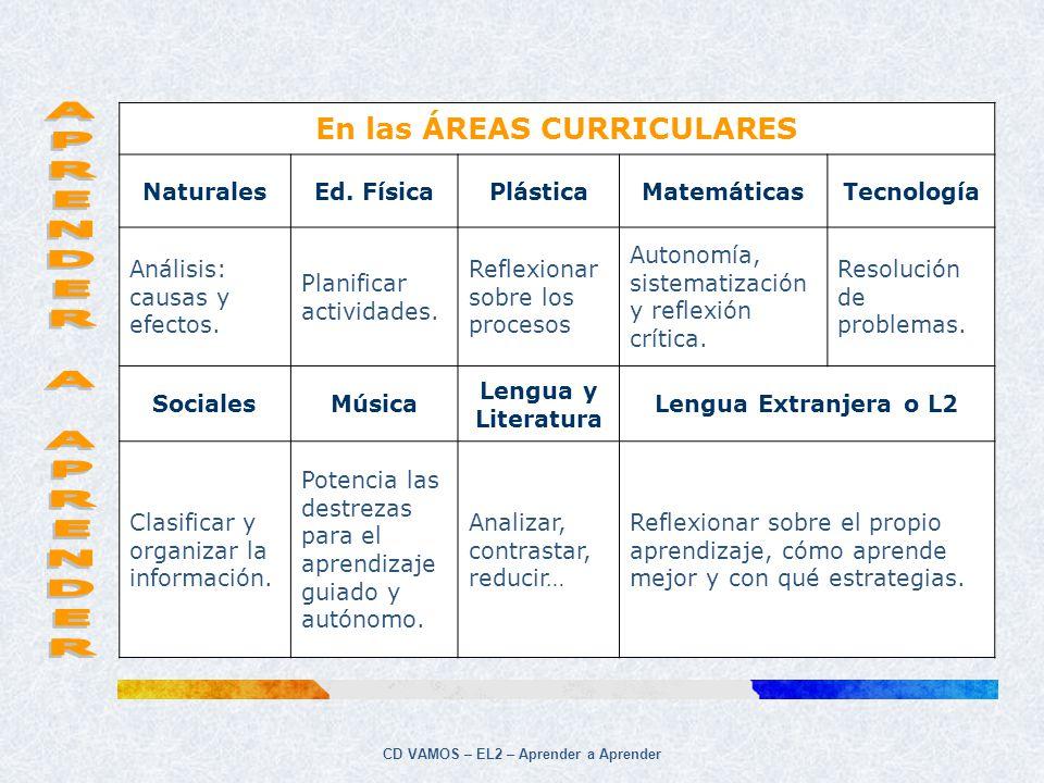 CD VAMOS – EL2 – Aprender a Aprender En las ÁREAS CURRICULARES NaturalesEd. FísicaPlásticaMatemáticasTecnología Análisis: causas y efectos. Planificar