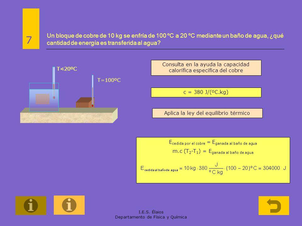 I.E.S. Élaios Departamento de Física y Química Un bloque de cobre de 10 kg se enfría de 100 ºC a 20 ºC mediante un baño de agua, ¿qué cantidad de ener