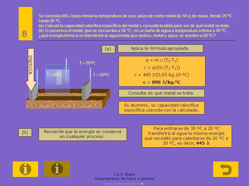 I.E.S. Élaios Departamento de Física y Química Se necesita 445 J para elevar la temperatura de una pieza de cierto metal de 50 g de masa, desde 20 ºC