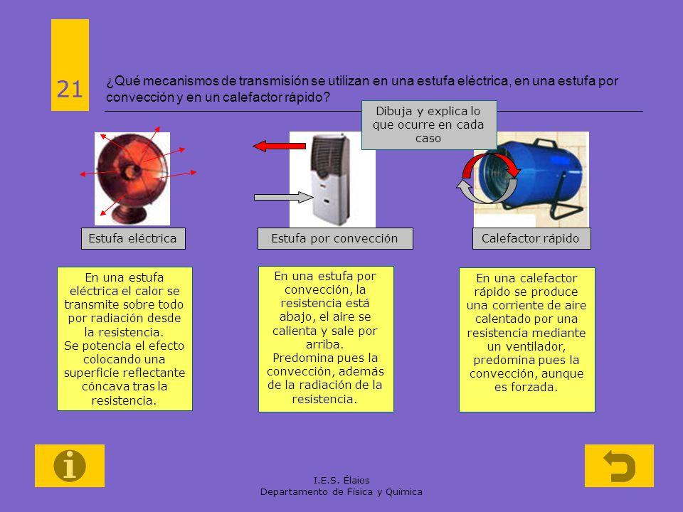 I.E.S. Élaios Departamento de Física y Química ¿Qué mecanismos de transmisión se utilizan en una estufa eléctrica, en una estufa por convección y en u