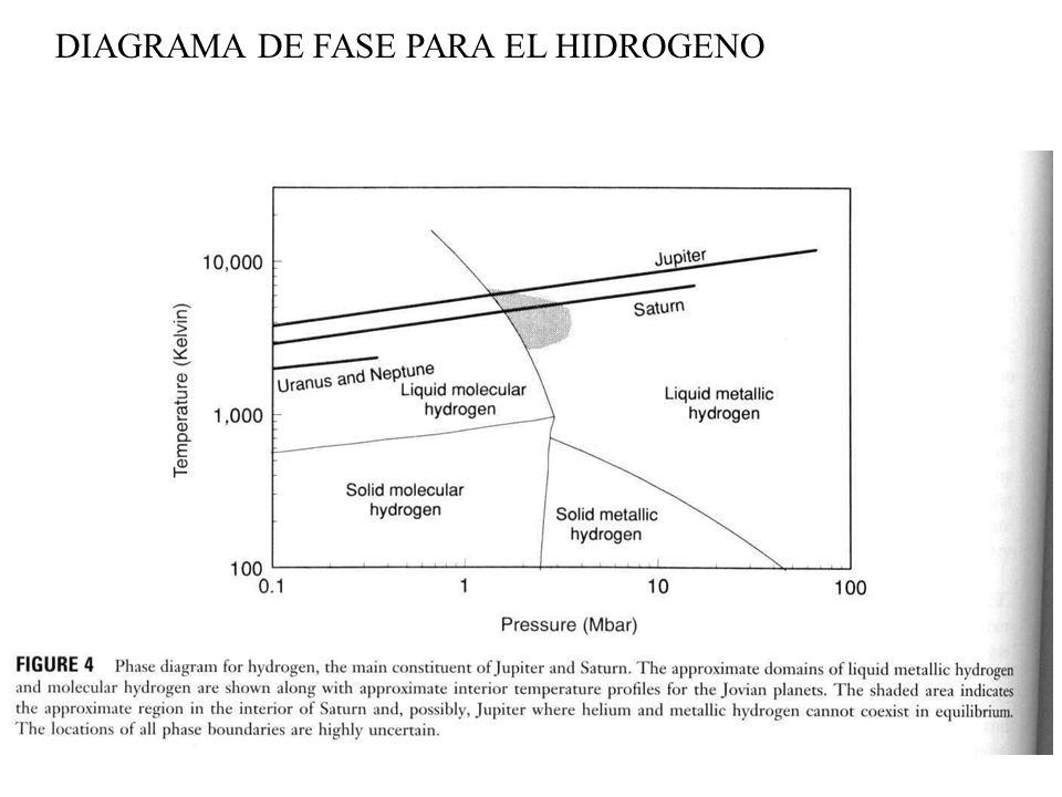 DIAGRAMA DE FASE PARA EL HIDROGENO