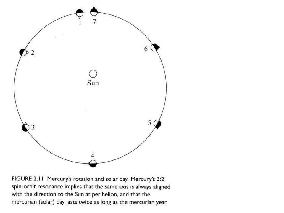 Polos calientes de Mercurio (puntos subsolares)