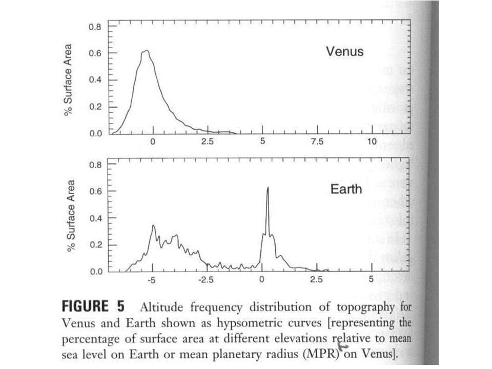 Mercurio presenta una corteza aparentemente sobresaturada, por lo tanto la corteza reacciona de forma diferente.