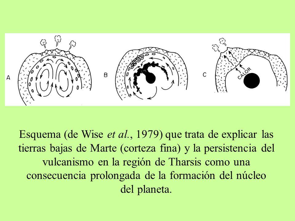 Esquema (de Wise et al., 1979) que trata de explicar las tierras bajas de Marte (corteza fina) y la persistencia del vulcanismo en la región de Tharsi