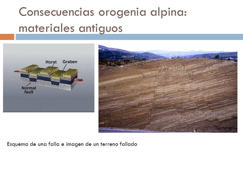 Consecuencias orogenia alpina: materiales antiguos Esquema de una falla e imagen de un terreno fallado