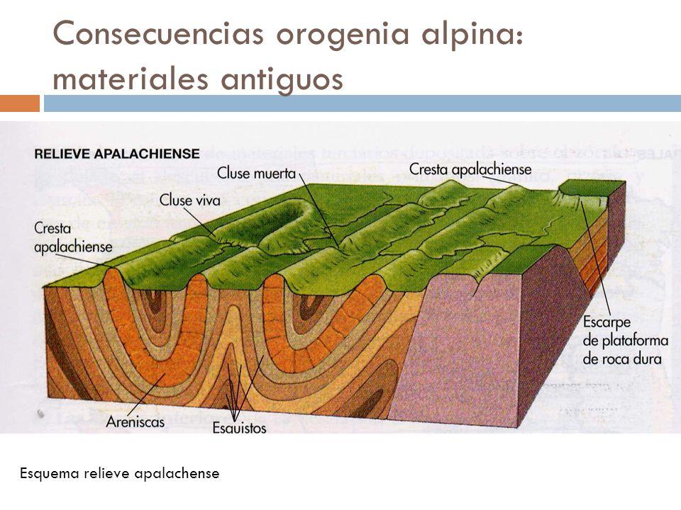 Consecuencias orogenia alpina: materiales antiguos Macizo Galaico (arriba izquierda) Campo de Calatrava (arriba derecha) Cabo de Gata (abajo derecha)